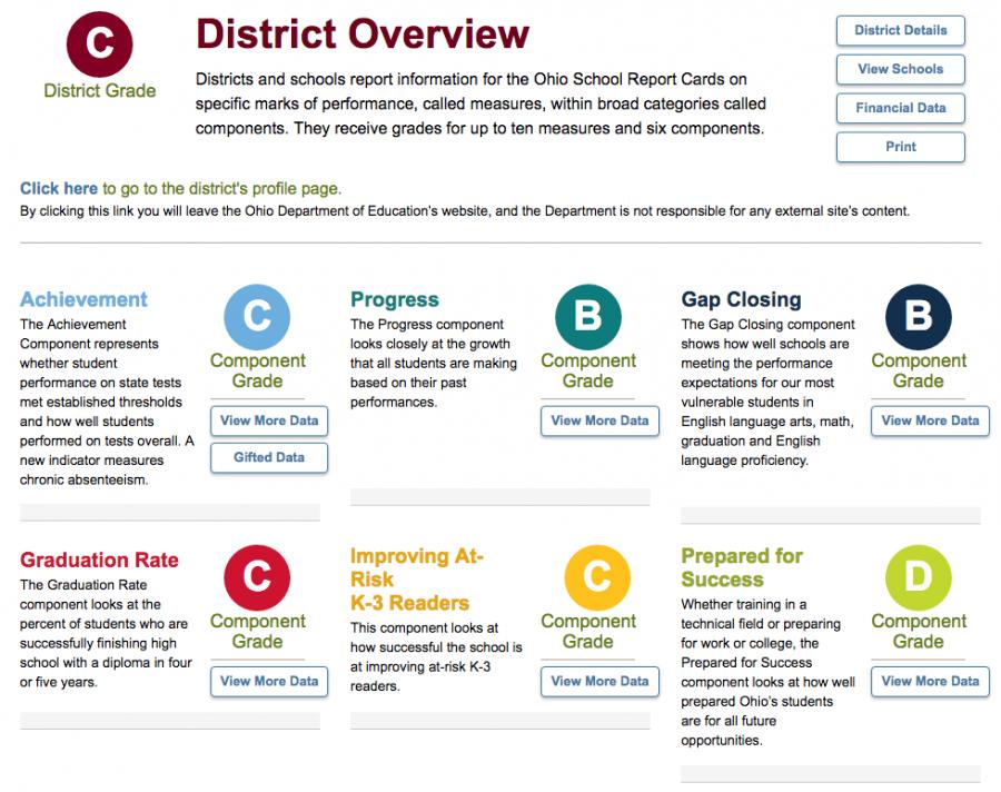 Lakewood City Schools Report Card Released