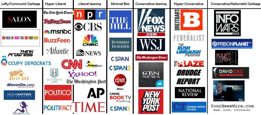 Biased+Media+or+Biased+America