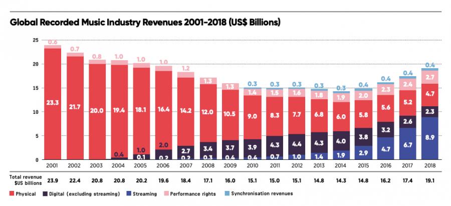 Music+Industry+Raking+In+Money%21