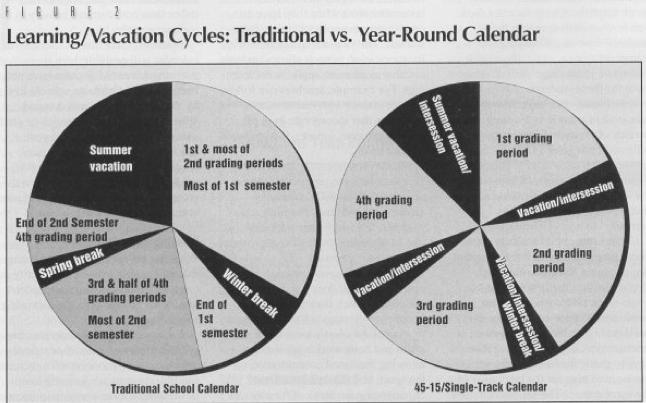 Year-Round Schooling
