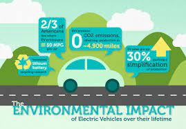 Electric Cars and Their Benefits