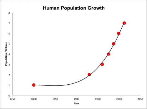 Human Population is Growing Too Fast